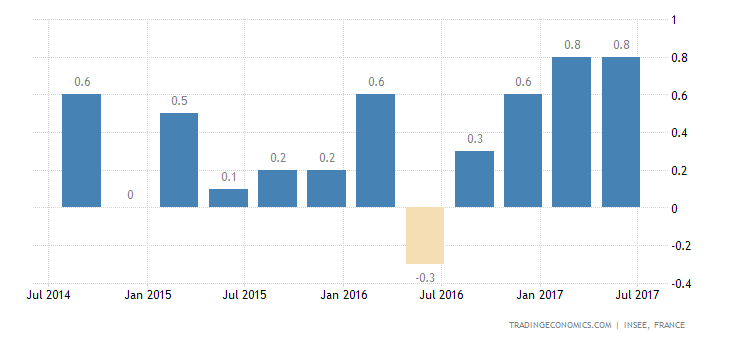 French Q2 GDP Growth Confirmed at 0.5%