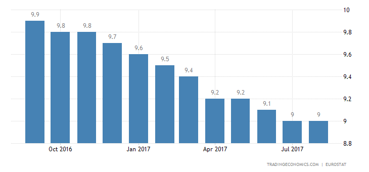 Eurozone Jobless Rate Steady at 9.1% in July