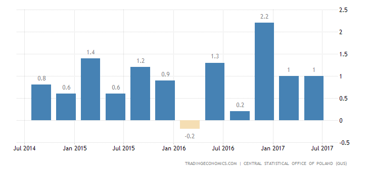 Poland GDP Growth Confirmed at 1.1% in Q2