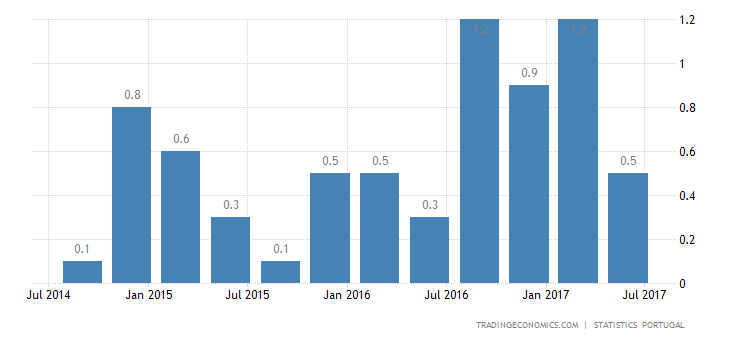 Portuguese Q2 GDP Growth Revised Up to 0.3%