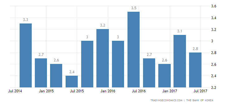 South Korea GDP Grows 2.7% YoY to Match Estimates