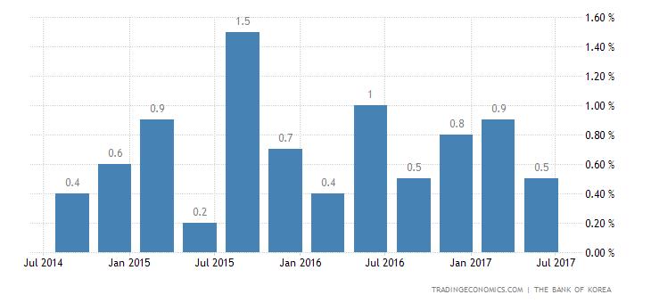 South Korea Economy Expands 0.6% QoQ In Q2