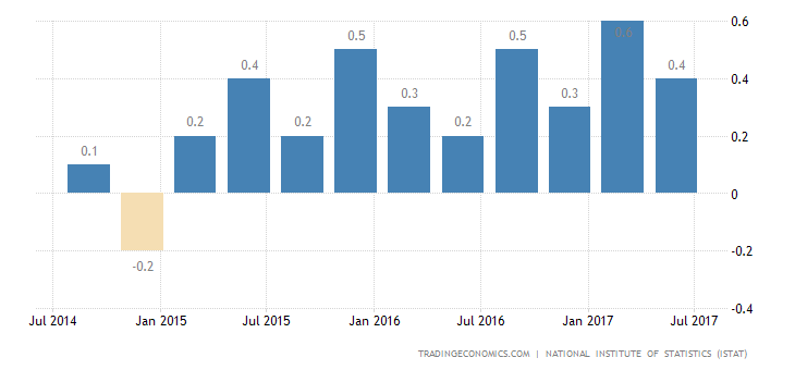 Italy Q2 GDP Growth Confirmed at 0.4%