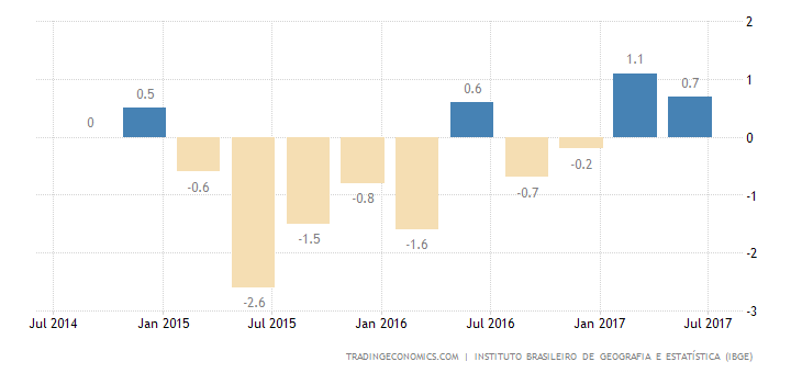 Brazil GDP Growth Beats Expectations in Q2