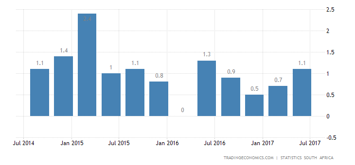 South Africa Annual GDP Growth at 2-Year High in Q2