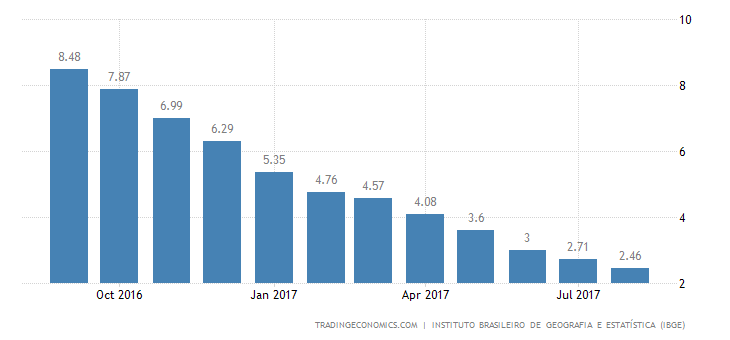 Brazil Inflation Rate Falls to Fresh 1999 Low of 2.46%