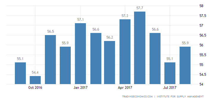 US ISM Non Manufacturing PMI Rises in August