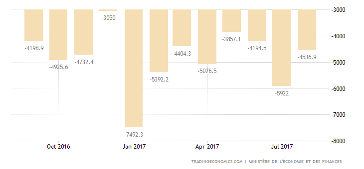French July Trade Deficit Largest in 5 Months