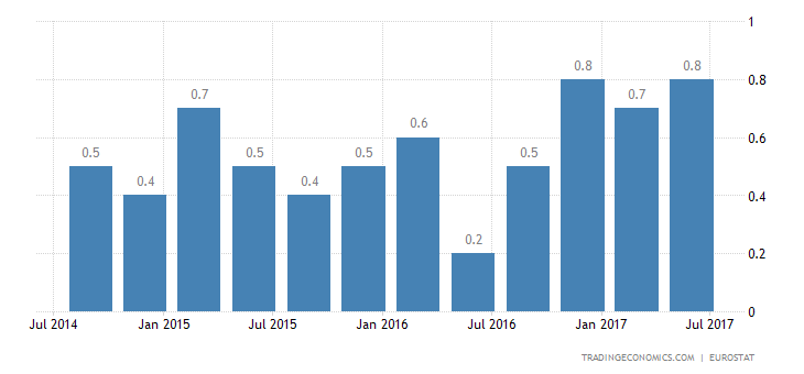 Eurozone Q2 GDP Growth Rate Confirmed at 0.6%