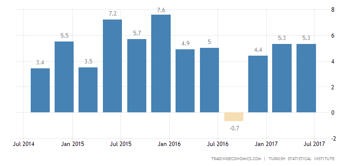 Turkey GDP Growth Below Expectations in Q2
