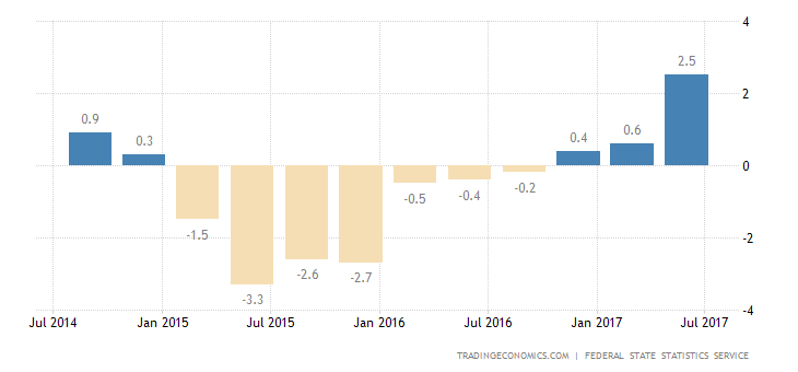 Russia Q2 GDP Growth Rate Confirmed at Near 5-Year High