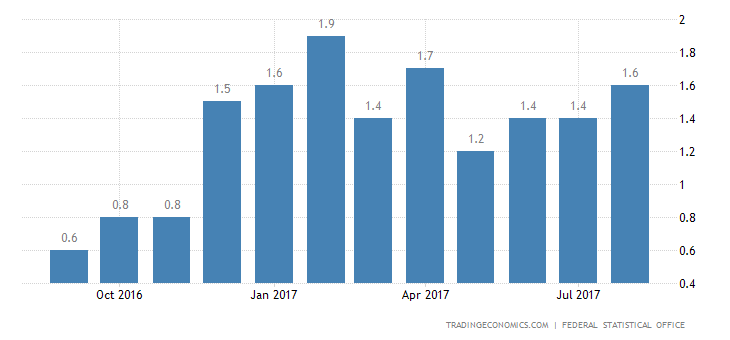 German August Inflation Rate Confirmed at 1.8%