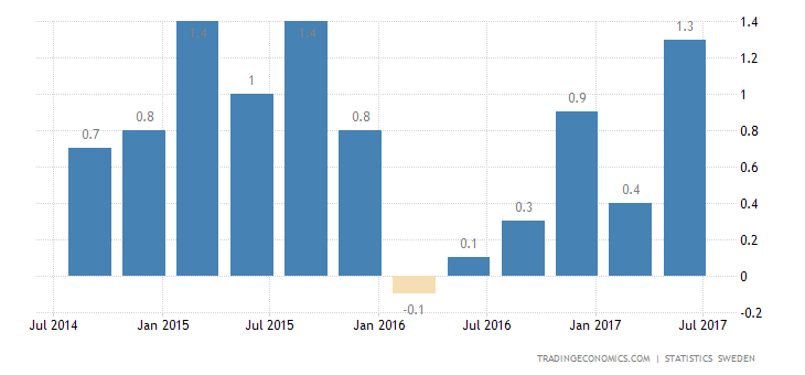 Swedish Q2 GDP Growth Revised Down to 1.3%