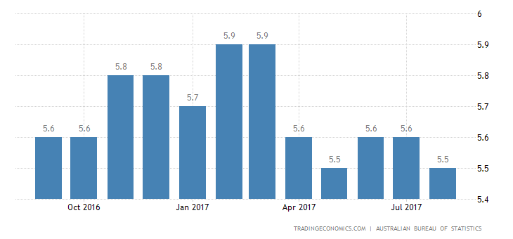 Australia Jobless Rate Steady at 5.6% in August