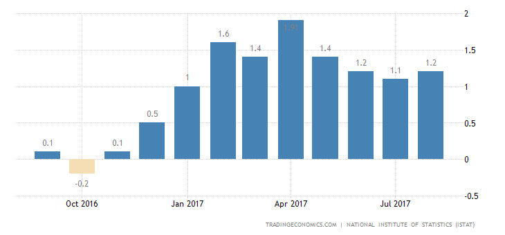 Italian Inflation Rate Confirmed at 1.2% in August