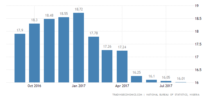 Nigeria Inflation Rate Falls Slightly to 16.01% in August