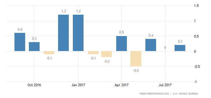 US Retail Sales Unexpectedly Shrink in August