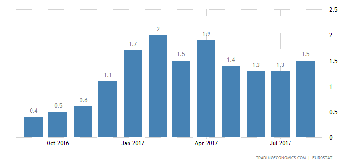 Eurozone August Inflation Rate Confirmed at 4-Month High