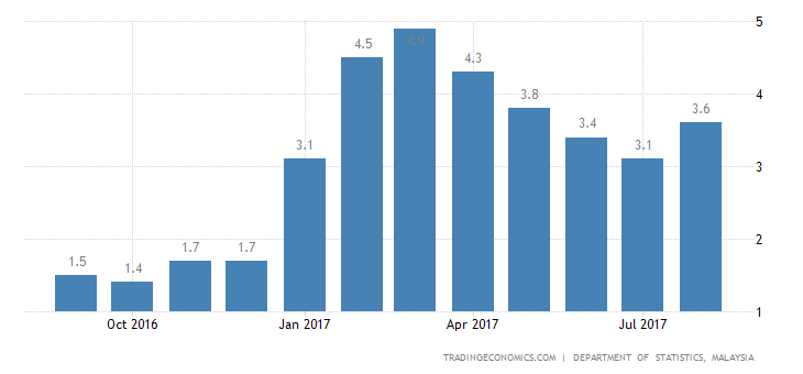 Malaysia Inflation Rate at 3-Month High of 3.7% in August