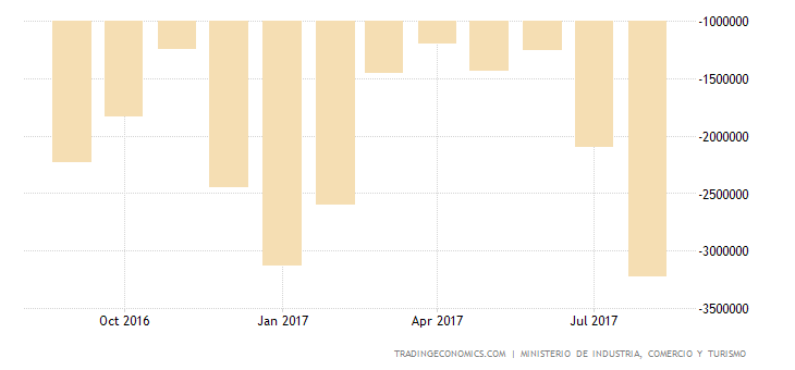Spain Trade Gap Widens Sharply in July