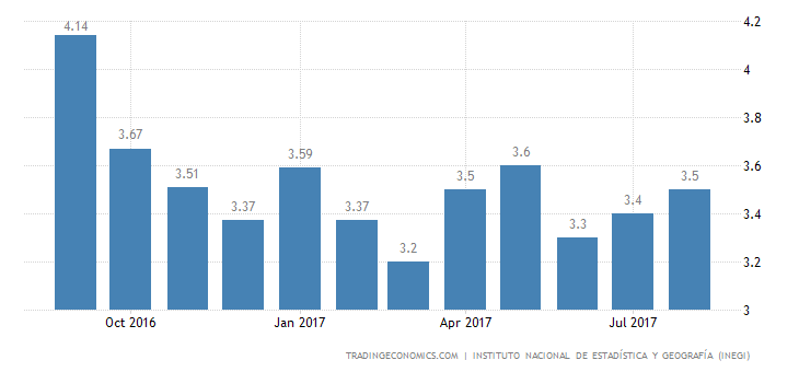Mexico Jobless Rate Falls to 3.5% in August