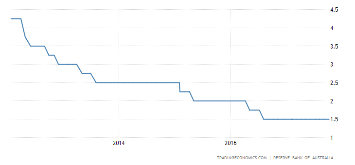 Australia Leaves Monetary Policy Unchanged