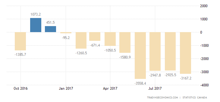 Canada August Trade Deficit Larger than Expected