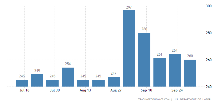 US Jobless Claims Fall to 260K
