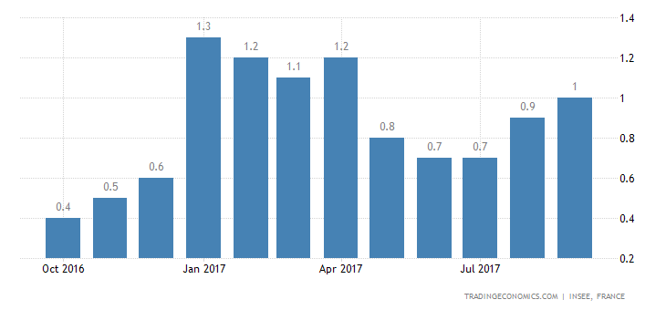 French September Inflation Rate Confirmed at 1%