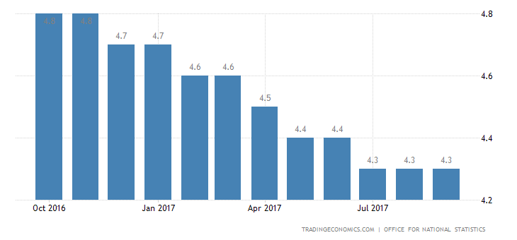 UK Unemployment Rate at 42-Year Low