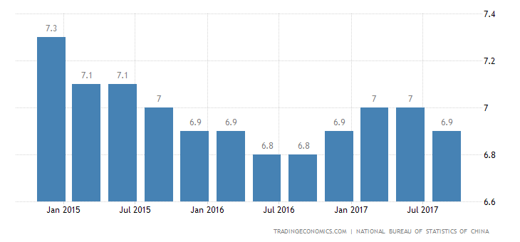 China GDP Growth Eases to 6.8% in Q3