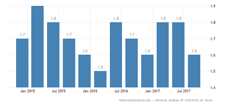 China Economy Grows 1.7% in Q3