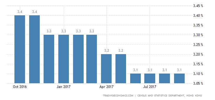 Hong Kong Jobless Rate Steady at 3.1%