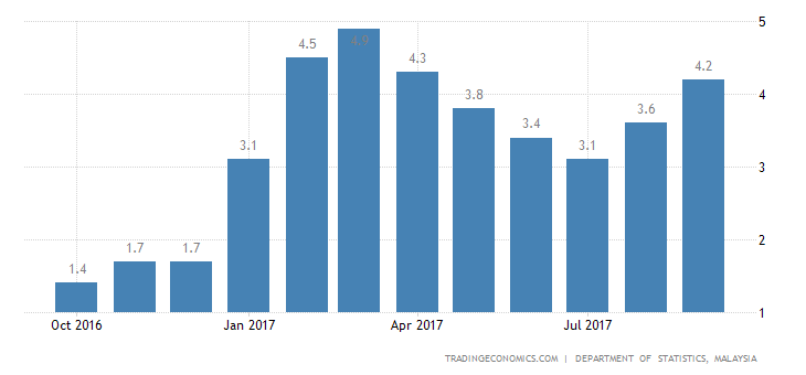 Malaysia Inflation Rate at 5-Month High of 4.3% in September