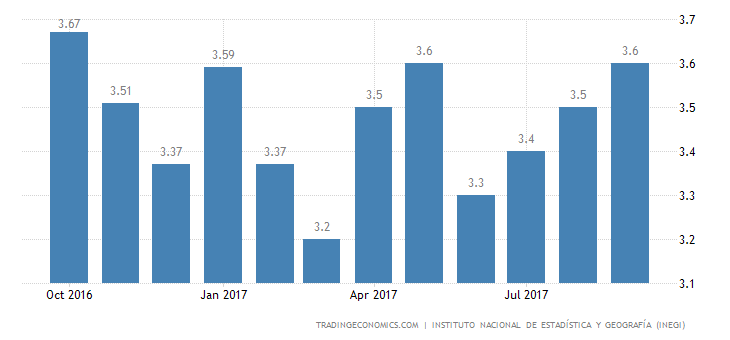 Mexico Jobless Rate Declines to 3.6% in September