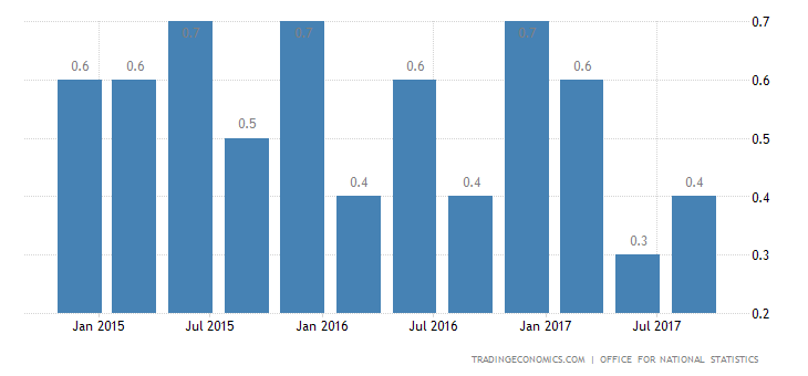 UK Q3 GDP Growth Beats Expectations