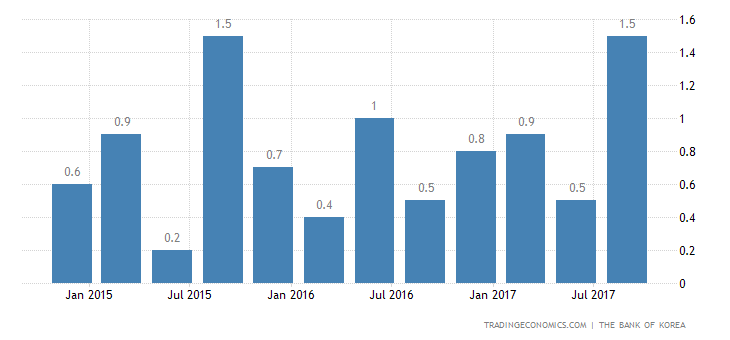 South Korea GDP Growth at 7-Year High of 1.4%