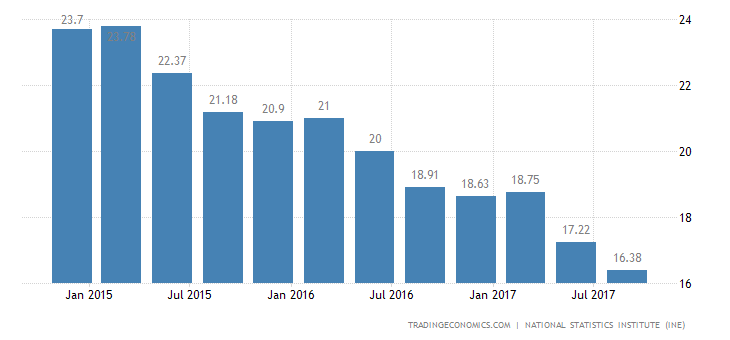 Spain Jobless Rate Falls to a New 2008 Low of 16.38%