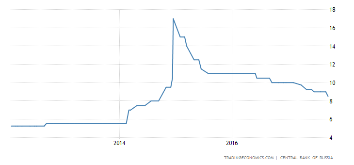 Russia Cuts Policy Interest Rate to 8.25%
