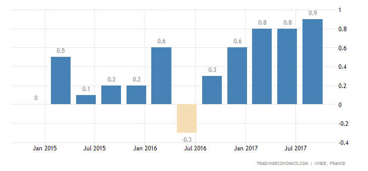 French Economy Expands 0.5% in Q3