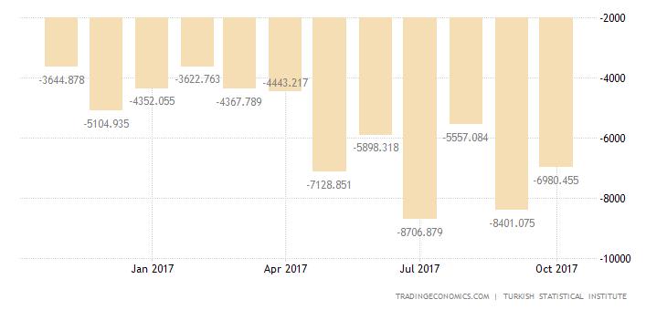 Turkish Trade Deficit Widens 85% in September