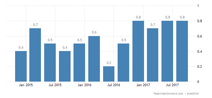 Eurozone GDP Growth Eases to 0.6% in Q3