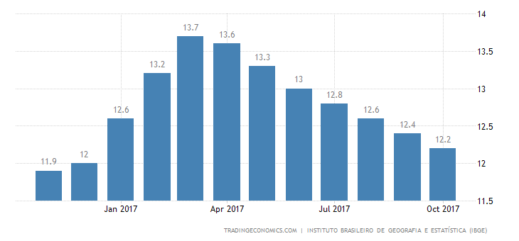 Brazil Jobless Rate Down to 12.4%
