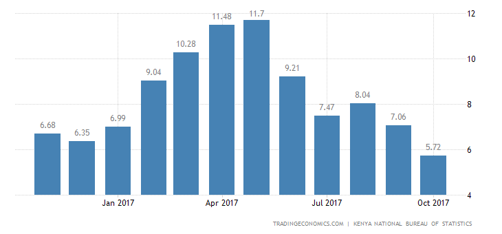 Kenya Inflation Rate Slows to 5.72% in October