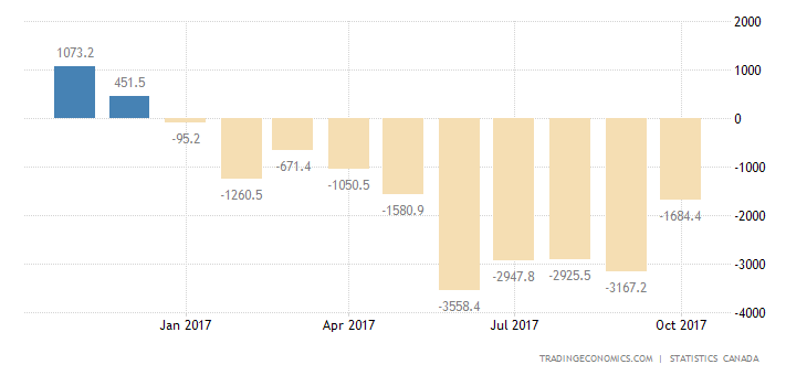 Canada Trade Deficit Unchanged in September
