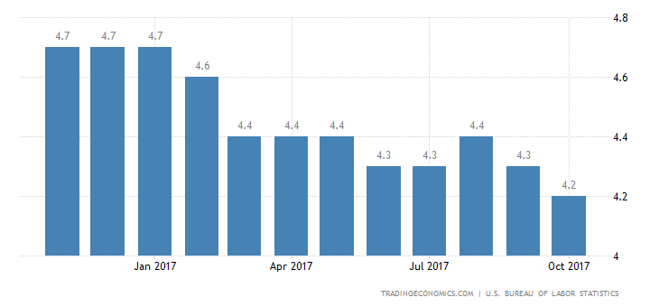 US Unemployment Rate Drops to 4.1% in November