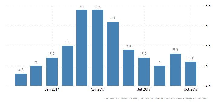 Tanzania Inflation Rate Slows in October