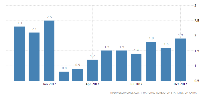 China Inflation Rate at 9-Month High of 1.9% in October
