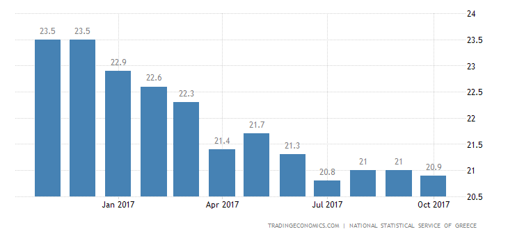 Greek Jobless Rate Drops Further to Near 6-Year Low