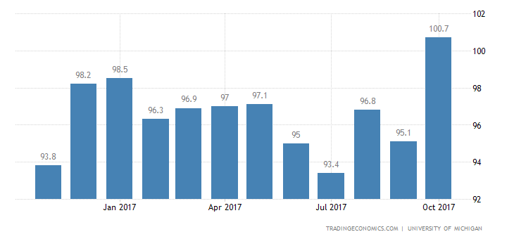 US Consumer Sentiment Falls From 14-Year High